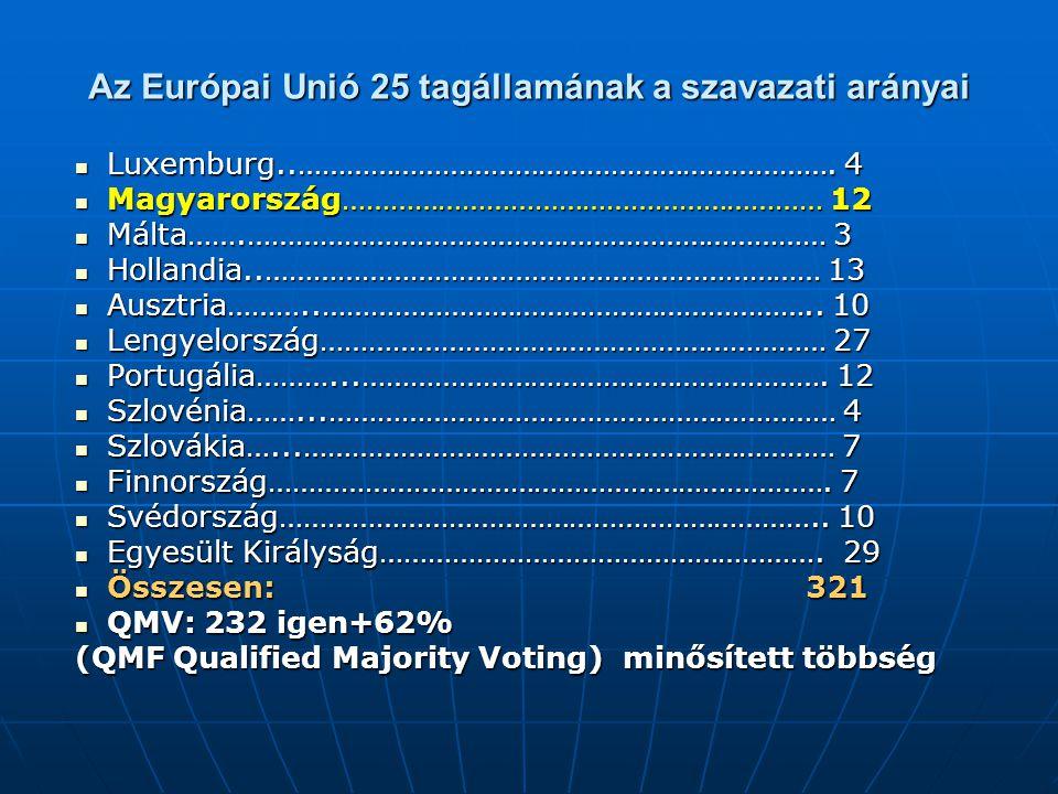 Az Európai Unió 25 tagállamának a szavazati arányai Luxemburg..…………………………………………………………. 4 Luxemburg..…………………………………………………………. 4 Magyarország………………………………