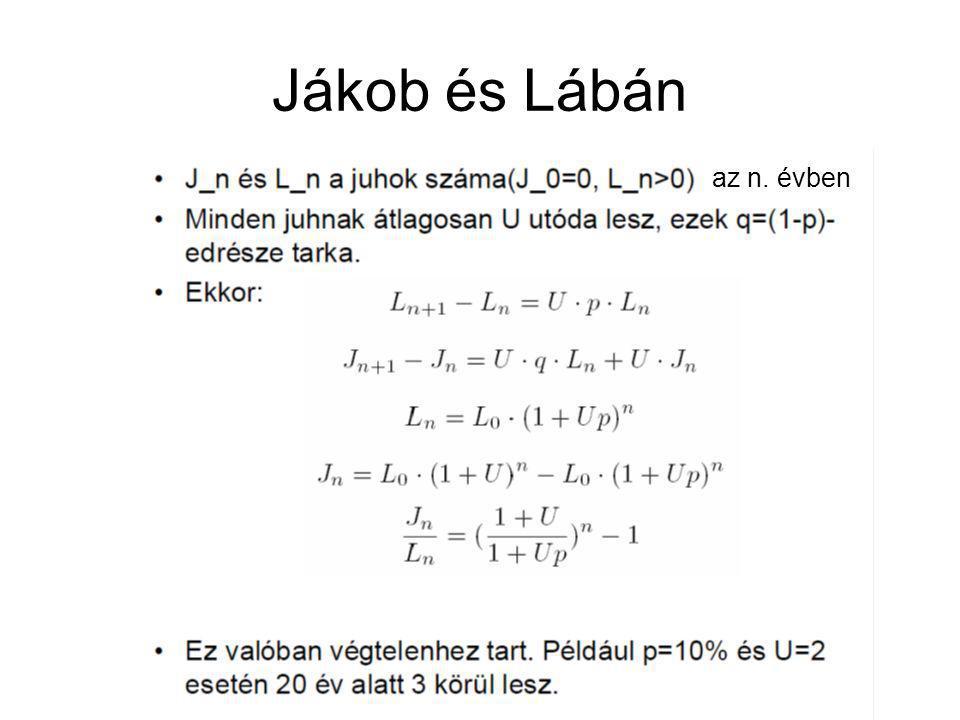 Jákob és Lábán az n. évben