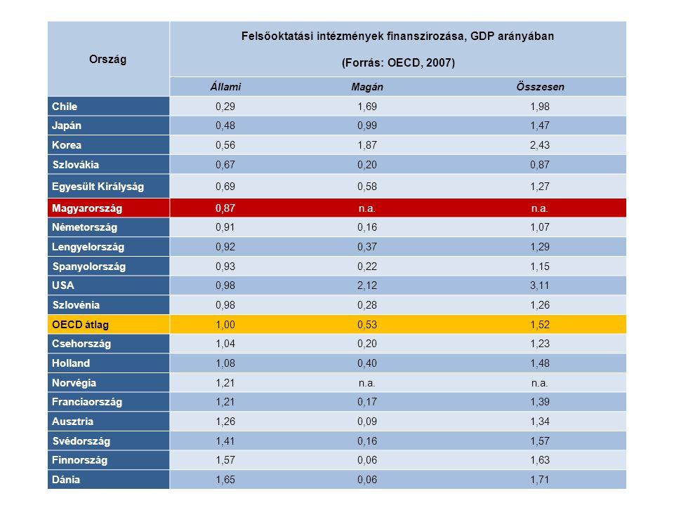 Ország Felsőoktatási intézmények finanszírozása, GDP arányában (Forrás: OECD, 2007) ÁllamiMagánÖsszesen Chile0,291,691,98 Japán0,480,991,47 Korea0,561