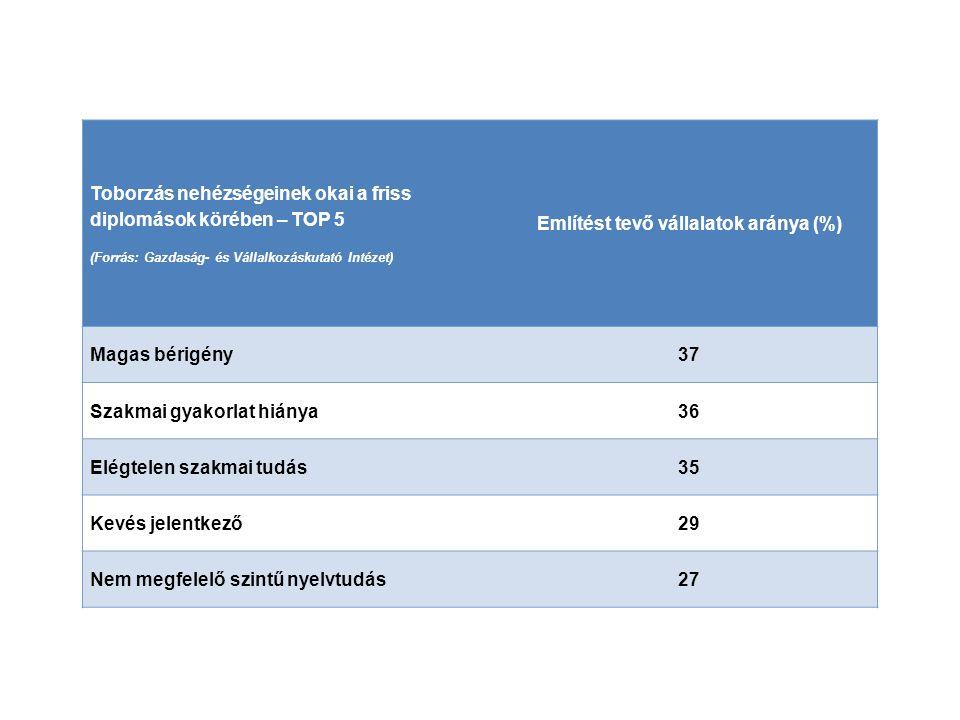 Toborzás nehézségeinek okai a friss diplomások körében – TOP 5 (Forrás: Gazdaság- és Vállalkozáskutató Intézet) Említést tevő vállalatok aránya (%) Ma