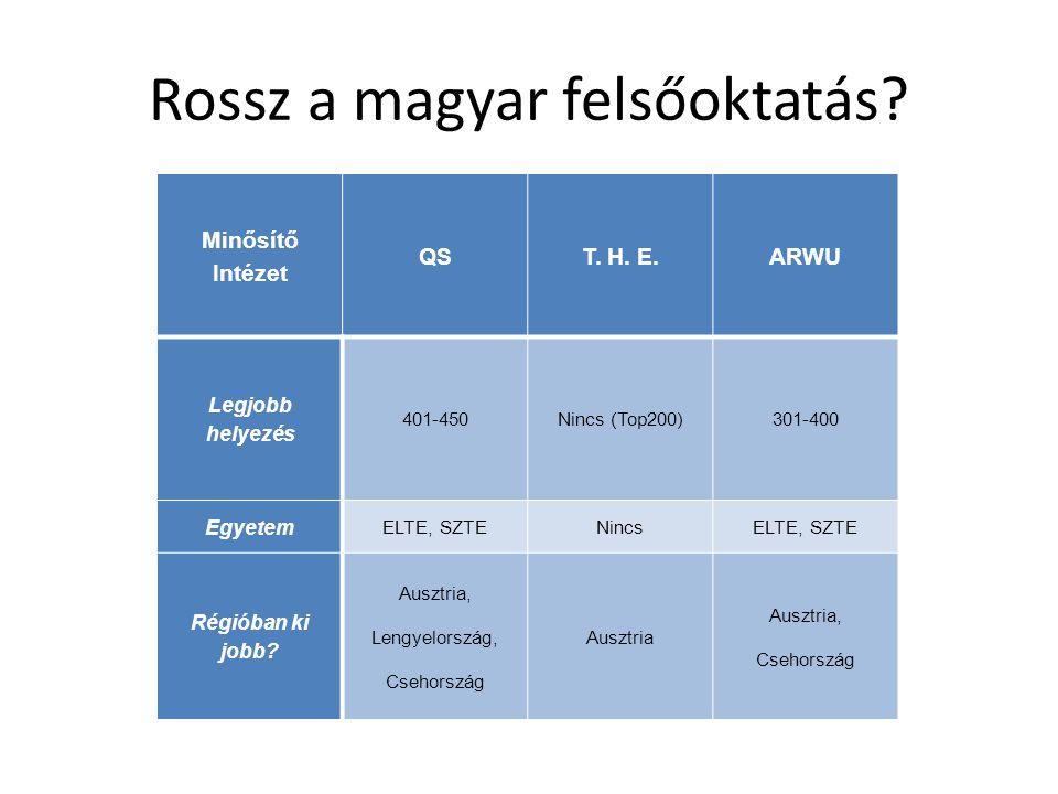 Rossz a magyar felsőoktatás? Minősítő Intézet QST. H. E.ARWU Legjobb helyezés 401-450Nincs (Top200)301-400 Egyetem ELTE, SZTENincsELTE, SZTE Régióban