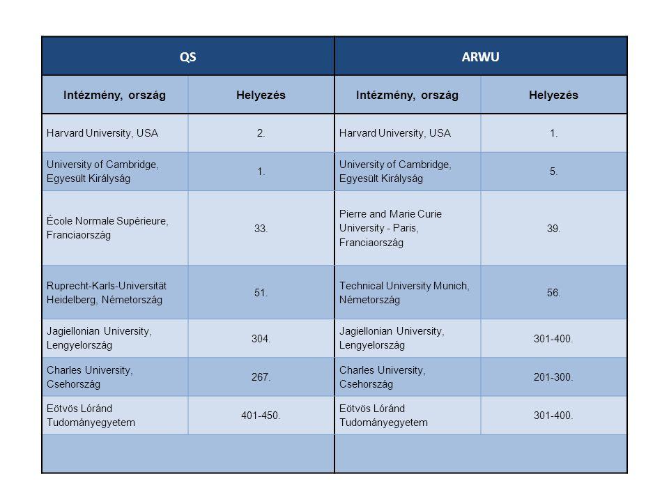 QSARWU Intézmény, országHelyezésIntézmény, országHelyezés Harvard University, USA2.Harvard University, USA1. University of Cambridge, Egyesült Királys