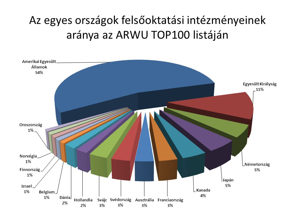 Az egyes országok felsőoktatási intézményeinek aránya az ARWU TOP100 listáján