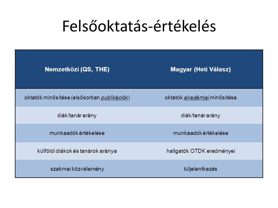 Felsőoktatás-értékelés Nemzetközi (QS, THE)Magyar (Heti Válasz) oktatók minősítése (elsősorban publikációk)oktatók akadémiai minősítése diák/tanár ará