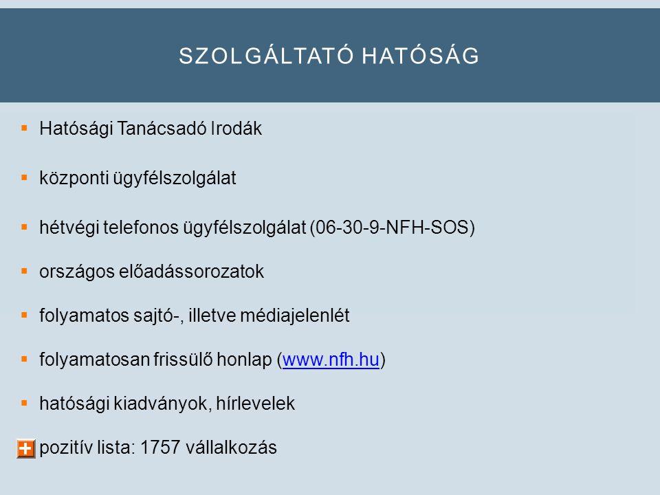 SZOLGÁLTATÓ HATÓSÁG  Hatósági Tanácsadó Irodák  központi ügyfélszolgálat  hétvégi telefonos ügyfélszolgálat (06-30-9-NFH-SOS)  országos előadássorozatok  folyamatos sajtó-, illetve médiajelenlét  folyamatosan frissülő honlap (www.nfh.hu)www.nfh.hu  hatósági kiadványok, hírlevelek  pozitív lista: 1757 vállalkozás
