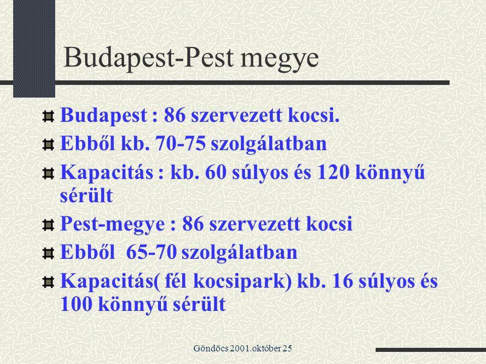 Göndöcs 2001.október 25 Budapest-Pest megye Budapest : 86 szervezett kocsi. Ebből kb. 70-75 szolgálatban Kapacitás : kb. 60 súlyos és 120 könnyű sérül