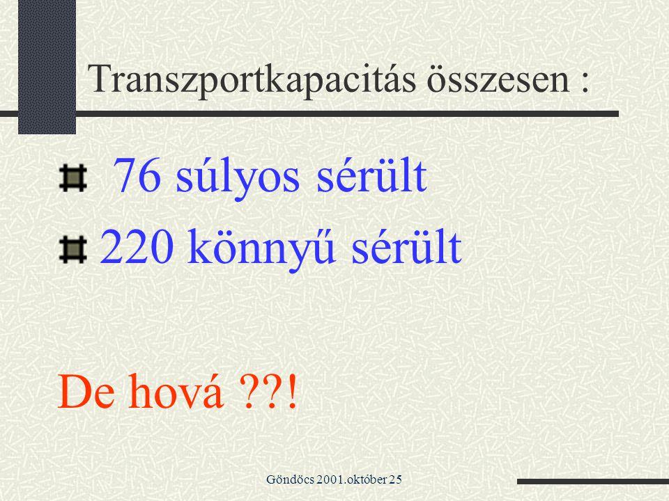Göndöcs 2001.október 25 Transzportkapacitás összesen : 76 súlyos sérült 220 könnyű sérült De hová ??!