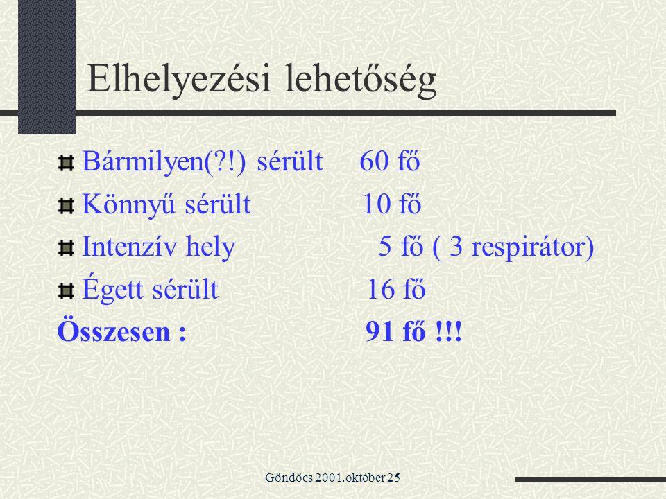 Göndöcs 2001.október 25 Elhelyezési lehetőség Bármilyen(?!) sérült 60 fő Könnyű sérült 10 fő Intenzív hely 5 fő ( 3 respirátor) Égett sérült 16 fő Öss