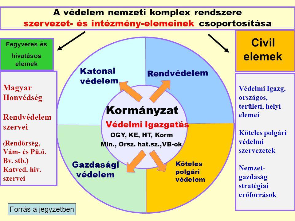 A védelem nemzeti komplex rendszere szervezet- és intézmény-elemeinek csoportosítása ( Kormányzat OGY, KE, HT, Korm.) Védelmi Igazgatás Min., Orsz. ha