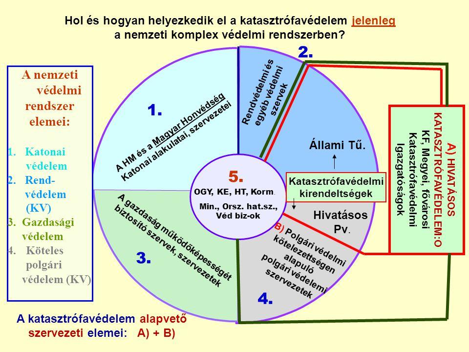A nemzeti védelmi rendszer elemei: 1. Katonai védelem 2. Rend- védelem (KV) 3. Gazdasági védelem 4.Köteles polgári védelem (KV) 2. 3. 4. 5. B) Polgári