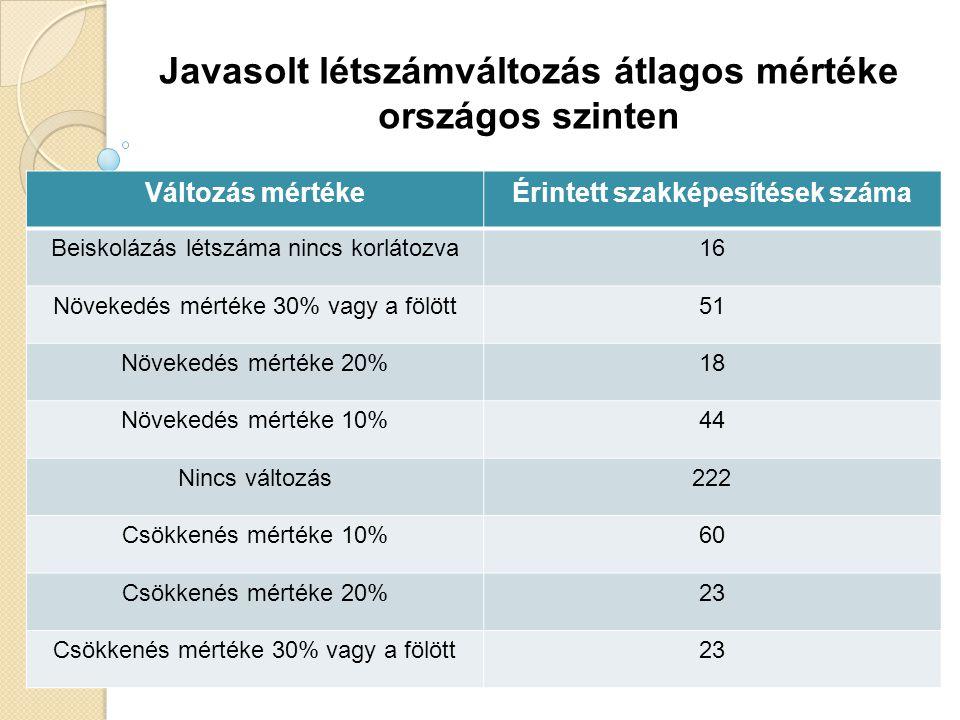 Javasolt létszámváltozás átlagos mértéke országos szinten Változás mértékeÉrintett szakképesítések száma Beiskolázás létszáma nincs korlátozva16 Növek