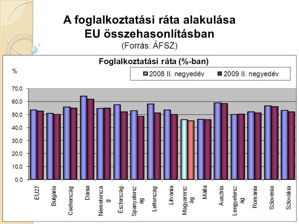 A foglalkoztatási ráta alakulása EU összehasonlításban (Forrás: ÁFSZ)