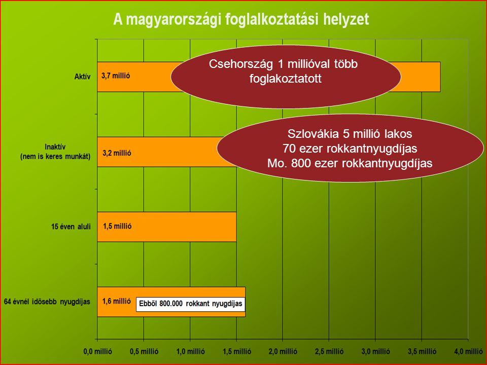 Csehország 1 millióval több foglakoztatott Szlovákia 5 millió lakos 70 ezer rokkantnyugdíjas Mo. 800 ezer rokkantnyugdíjas