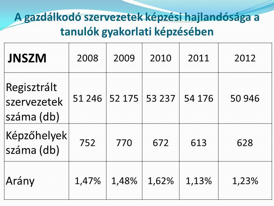 A gazdálkodó szervezetek képzési hajlandósága a tanulók gyakorlati képzésében JNSZM 20082009201020112012 Regisztrált szervezetek száma (db) 51 24652 17553 23754 17650 946 Képzőhelyek száma (db) 752770672613628 Arány 1,47%1,48%1,62%1,13%1,23%