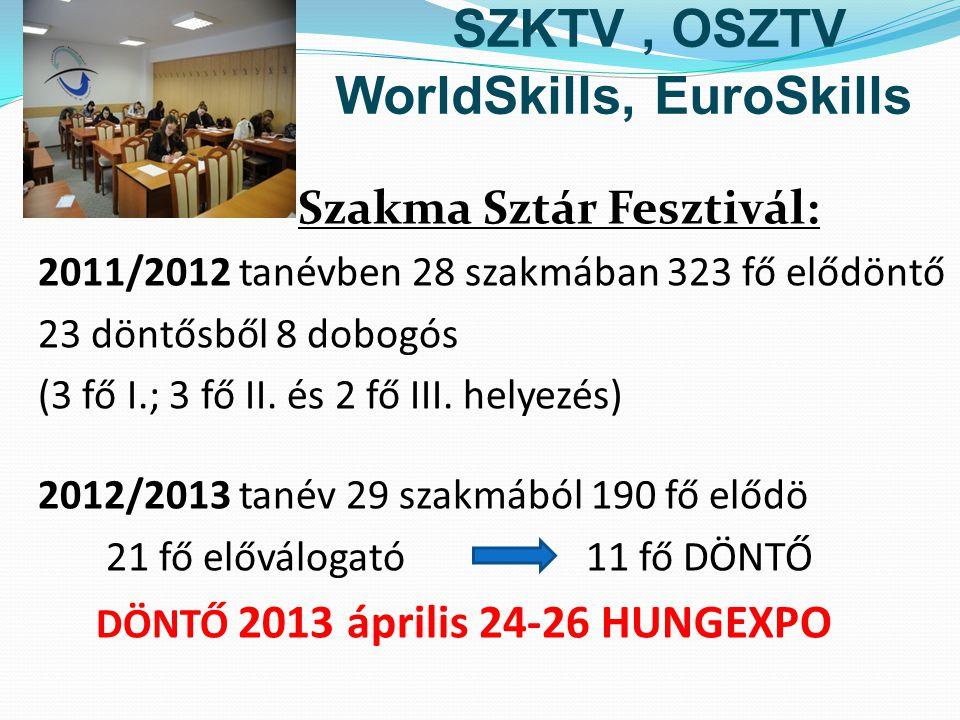 SZKTV, OSZTV WorldSkills, EuroSkills Szakma Sztár Fesztivál: 2011/2012 tanévben 28 szakmában 323 fő elődöntő 23 döntősből 8 dobogós (3 fő I.; 3 fő II.