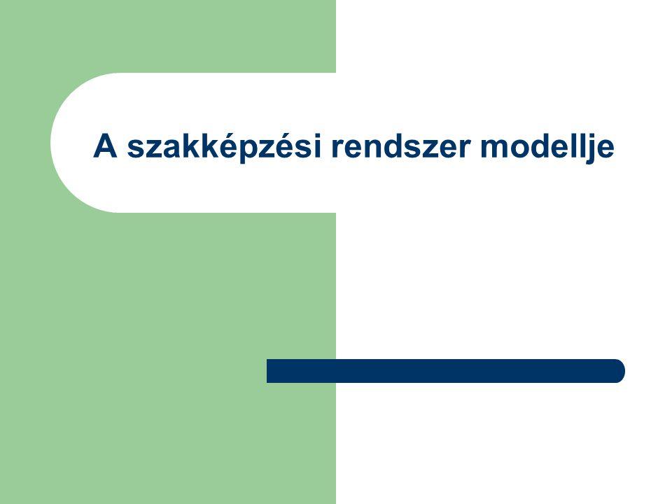 A szakképzési rendszer modellje