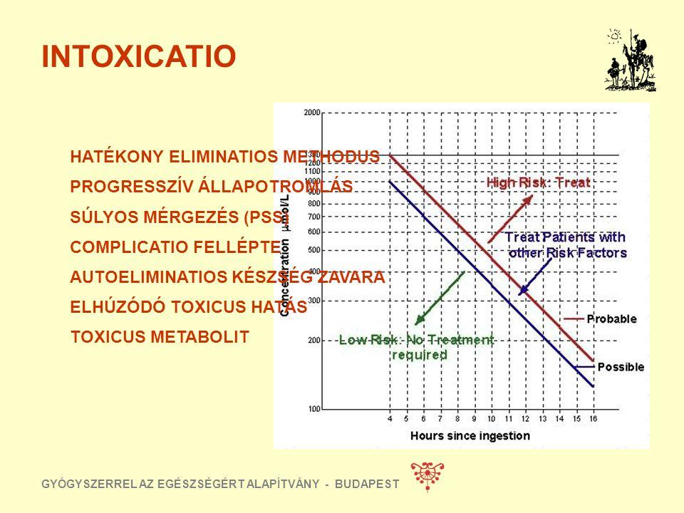 GYÓGYSZERREL AZ EGÉSZSÉGÉRT ALAPÍTVÁNY - BUDAPEST MARS BF 100-250 ml/min 4% ALBUMIN SEC- DIALYSATUM 30ml/min CLEARANCE CREATININ 60-180ml/min AMMÓNIA
