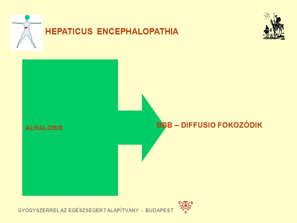 HEPATICUS ENCEPHALOPATHIA FOKOZOTT FEHÉRJE BEVITEL DEHYDRATIO GIH TRANSFUSIO INFECTIO RENAL FAILURE HYPOKALAEMIA SEPSIS NÖVEKVŐ AMMÓNIA TERMELÉS