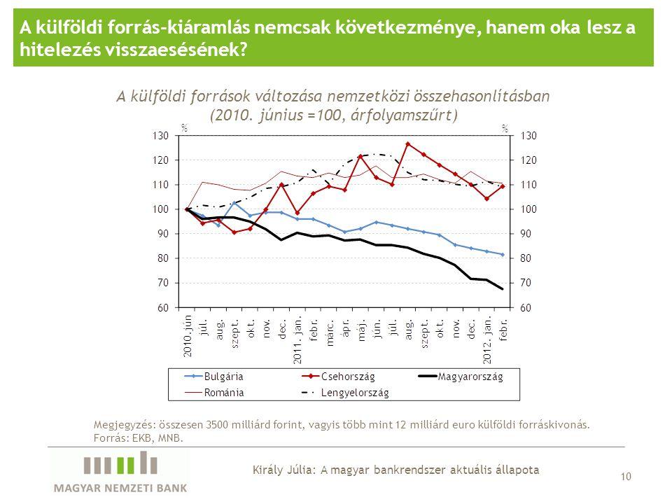10 A külföldi forrás-kiáramlás nemcsak következménye, hanem oka lesz a hitelezés visszaesésének? A külföldi források változása nemzetközi összehasonlí