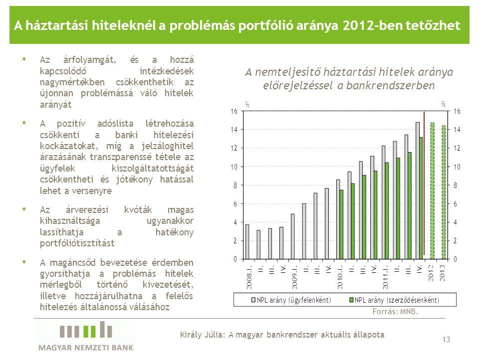 13 A háztartási hiteleknél a problémás portfólió aránya 2012-ben tetőzhet A nemteljesítő háztartási hitelek aránya előrejelzéssel a bankrendszerben Fo