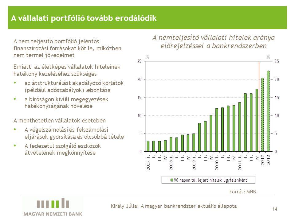 14 A vállalati portfólió tovább erodálódik A nemteljesítő vállalati hitelek aránya előrejelzéssel a bankrendszerben Forrás: MNB. A nem teljesítő portf