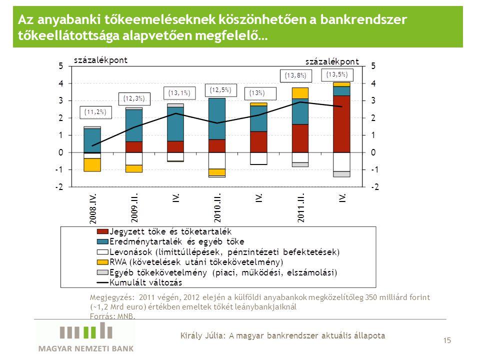 Az anyabanki tőkeemeléseknek köszönhetően a bankrendszer tőkeellátottsága alapvetően megfelelő… 15 Megjegyzés: 2011 végén, 2012 elején a külföldi anya
