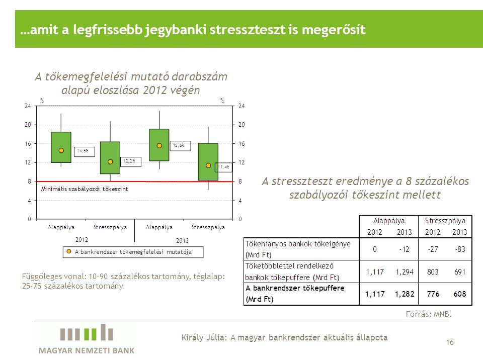 16 …amit a legfrissebb jegybanki stresszteszt is megerősít A tőkemegfelelési mutató darabszám alapú eloszlása 2012 végén Forrás: MNB. A stresszteszt e