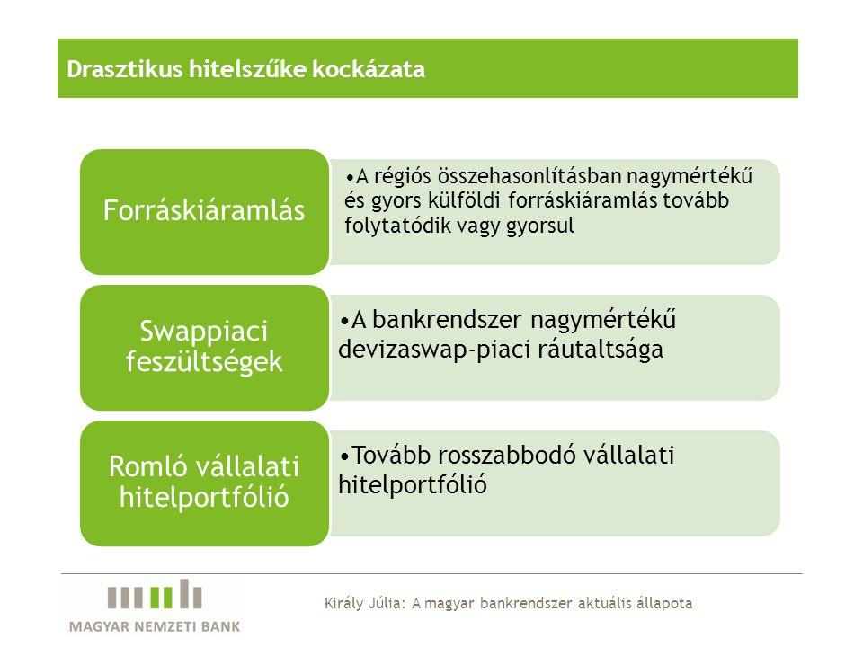 Regionális összehasonlításban drasztikusan visszaeső vállalati hitelek Forrás: Nemzeti jegybankok, MNB.
