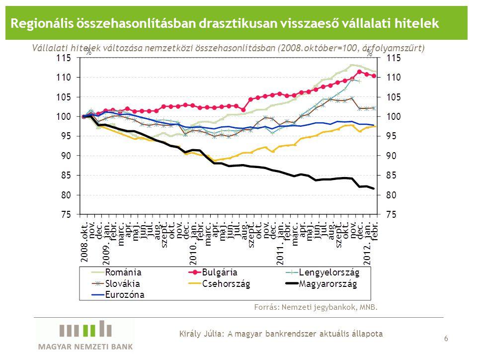 A végtörlesztés piacromboló hatásai Regionális összehasonlításban drasztikusan visszaeső vállalati hitelek, végtörlesztés nélkül is leginkább visszaeső lakossági hitelek Szigorú hitelezési kondíciók Ismét kitolódó fordulópont a hitelezésben Regionális összehasonlításban is erős forráskivonás: európai mérlegösszehúzódás, alacsony jövedelmezőség, magas hitel/betét ráta A swappiacra alapozott üzleti modellek sérülékenysége időről időre megmutatkozik (magas és rövidülő swapállomány) Erőteljesen romló vállalati, talán tovább már nem romló háztartási portfólió Veszteséges bankszektor – megfelelő tőkeellátottsággal (jelentős anyabanki tőkeemeléseket követően) A főbb megállapítások: a credit crunch veszélye Király Júlia: A magyar bankrendszer aktuális állapota