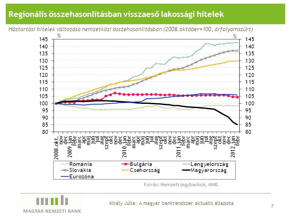 Regionális összehasonlításban visszaeső lakossági hitelek Forrás: Nemzeti jegybankok, MNB. 7 Háztartási hitelek változása nemzetközi összehasonlításba
