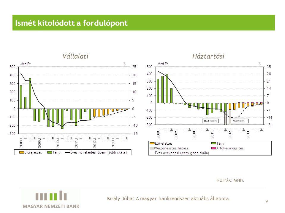 Ismét kitolódott a fordulópont Forrás: MNB. 9 VállalatiHáztartási Király Júlia: A magyar bankrendszer aktuális állapota