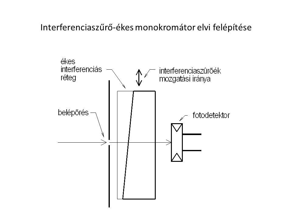 Optikai rács erősítés: d (sin  +sin  ) = m , m a rendszám
