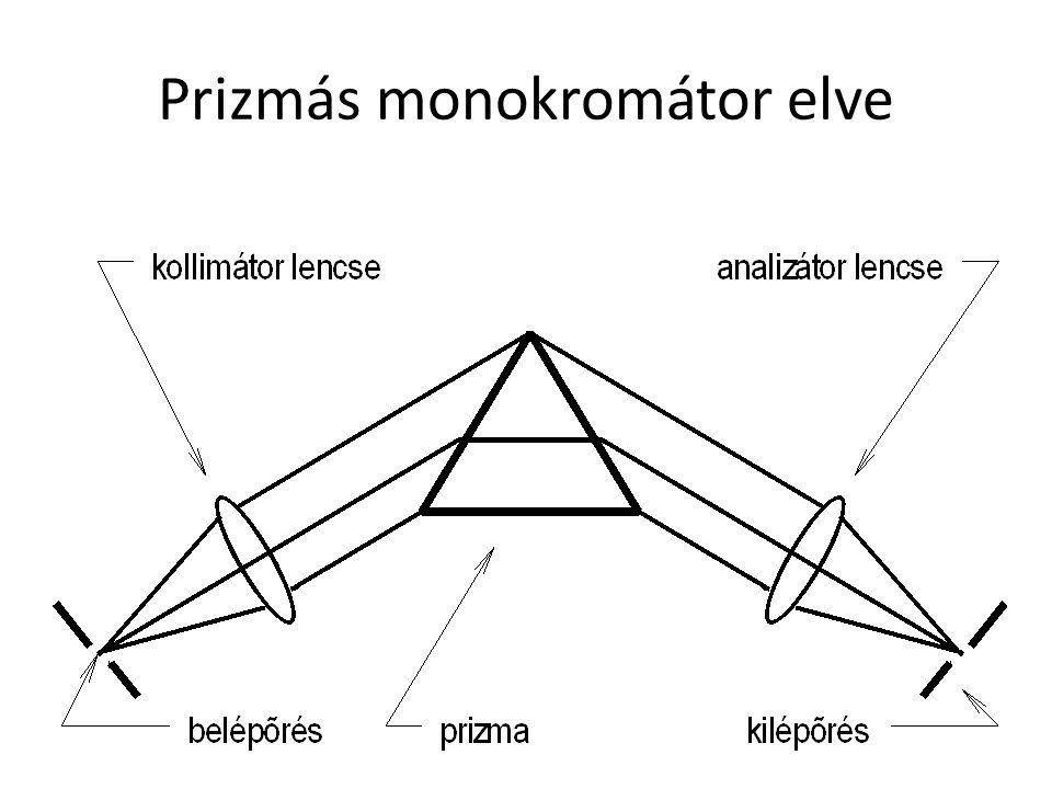 Spektrométer bemenő optikák