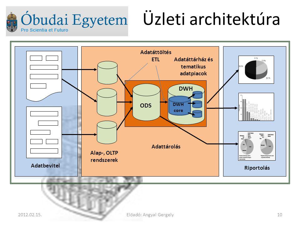 Előadó: Angyal Gergely102012.02.15. Üzleti architektúra Adatbevitel Alap-, OLTP rendszerek Adattárolás Riportolás ODS DWH DWH core Adatáttöltés ETL Ad