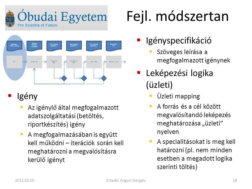 Előadó: Angyal Gergely182012.02.15.Fejl.