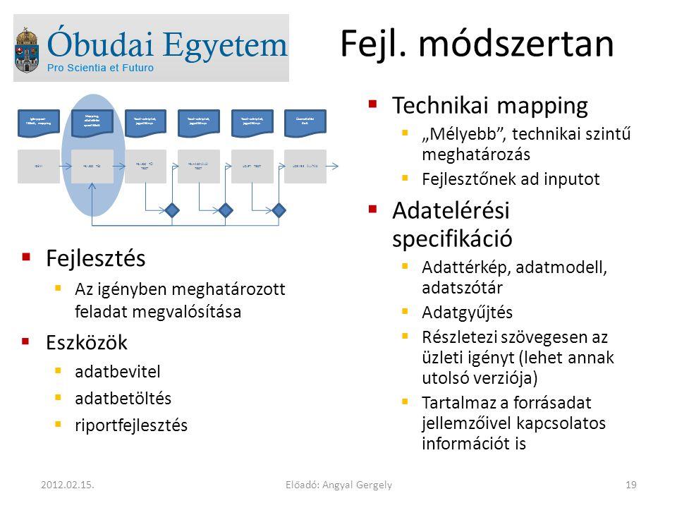 Előadó: Angyal Gergely192012.02.15. Fejl. módszertan  Fejlesztés  Az igényben meghatározott feladat megvalósítása  Eszközök  adatbevitel  adatbet
