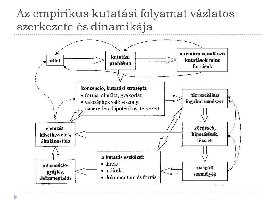 Az empirikus kutatási folyamat vázlatos szerkezete és dinamikája