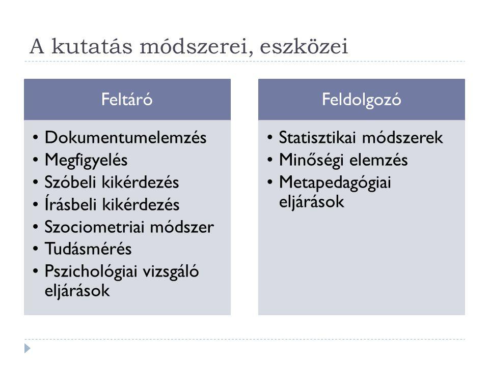 A kutatás módszerei, eszközei Feltáró Dokumentumelemzés Megfigyelés Szóbeli kikérdezés Írásbeli kikérdezés Szociometriai módszer Tudásmérés Pszichológiai vizsgáló eljárások Feldolgozó Statisztikai módszerek Minőségi elemzés Metapedagógiai eljárások