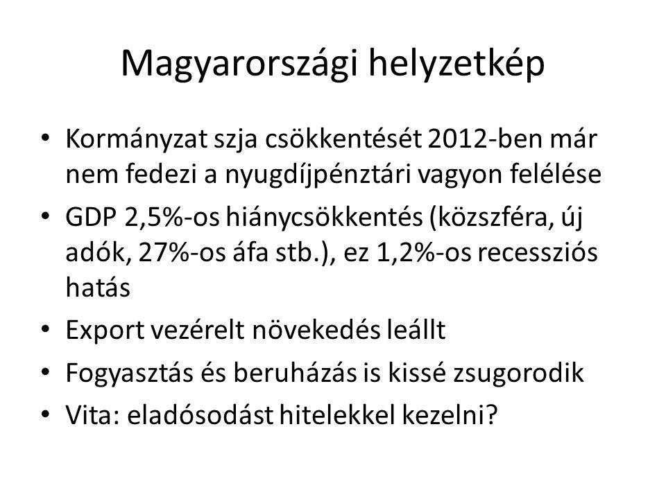 Kormányzati gazdaságpolitika Célok: versenyképesség és családtámogatás, átmenetileg unortodox eszközökkel, hosszabb távon növekedésből fedezve Növekedés helyett stagnálás várható (exportpiacok stagnálnak, belföldi keresletet az adósságteher nyomja) Eszközök: unortodox eszközök meghosszabbítása és adósságleépítés (önkormányzatok) Munkaerőpiacon kedvező változások -> kínálati gazdaságpolitika, de kérdéses lesz-e kereslet