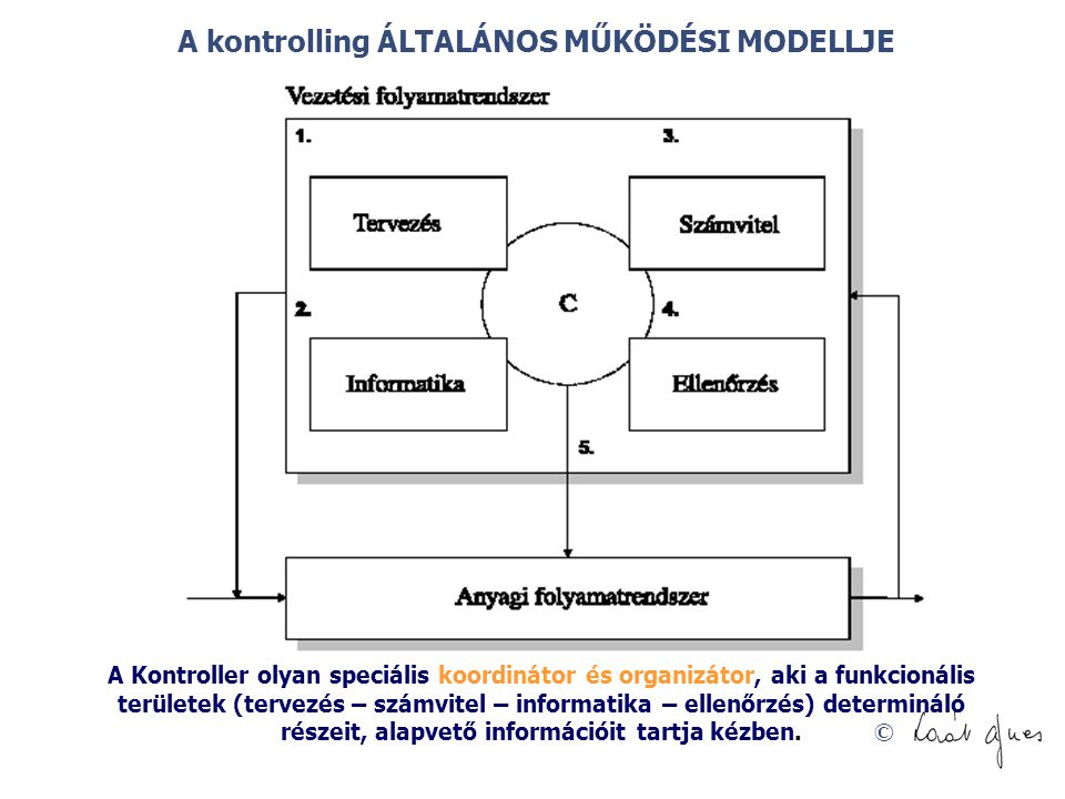 © A kontrolling ÁLTALÁNOS MŰKÖDÉSI MODELLJE A Kontroller olyan speciális koordinátor és organizátor, aki a funkcionális területek (tervezés – számvite