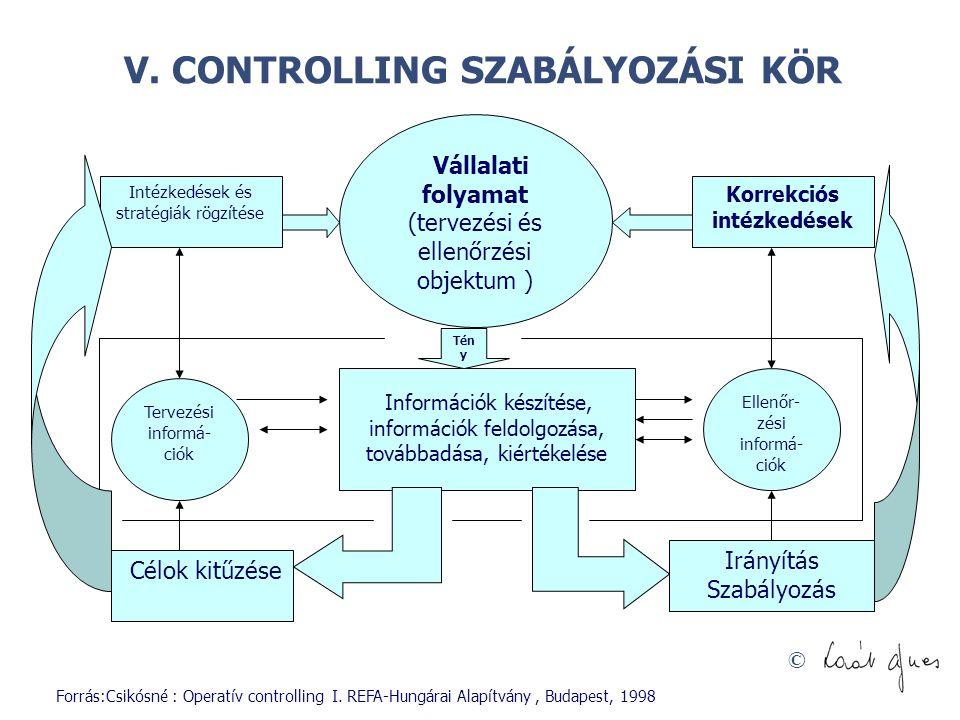 © V. CONTROLLING SZABÁLYOZÁSI KÖR Intézkedések és stratégiák rögzítése Korrekciós intézkedések Információk készítése, információk feldolgozása, tovább