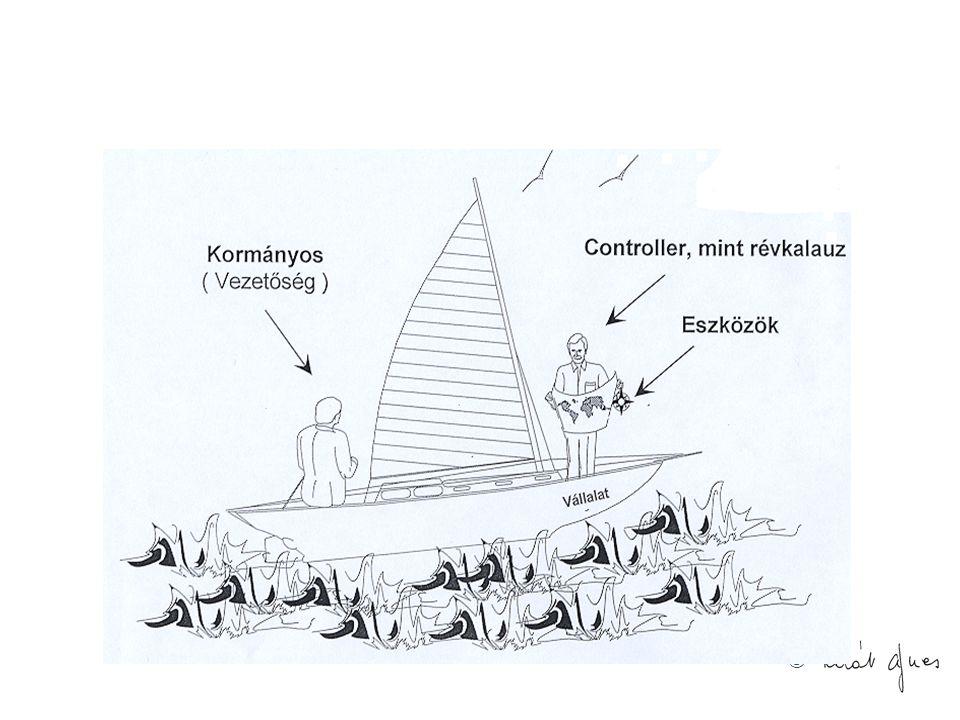 © TOVÁBBI IRODALOM Babos János - Bodó Ibolya: Új menedzsmenttechnika: a vezetői számvitel, Kontrolling, KJK-Kerszöv,2002.