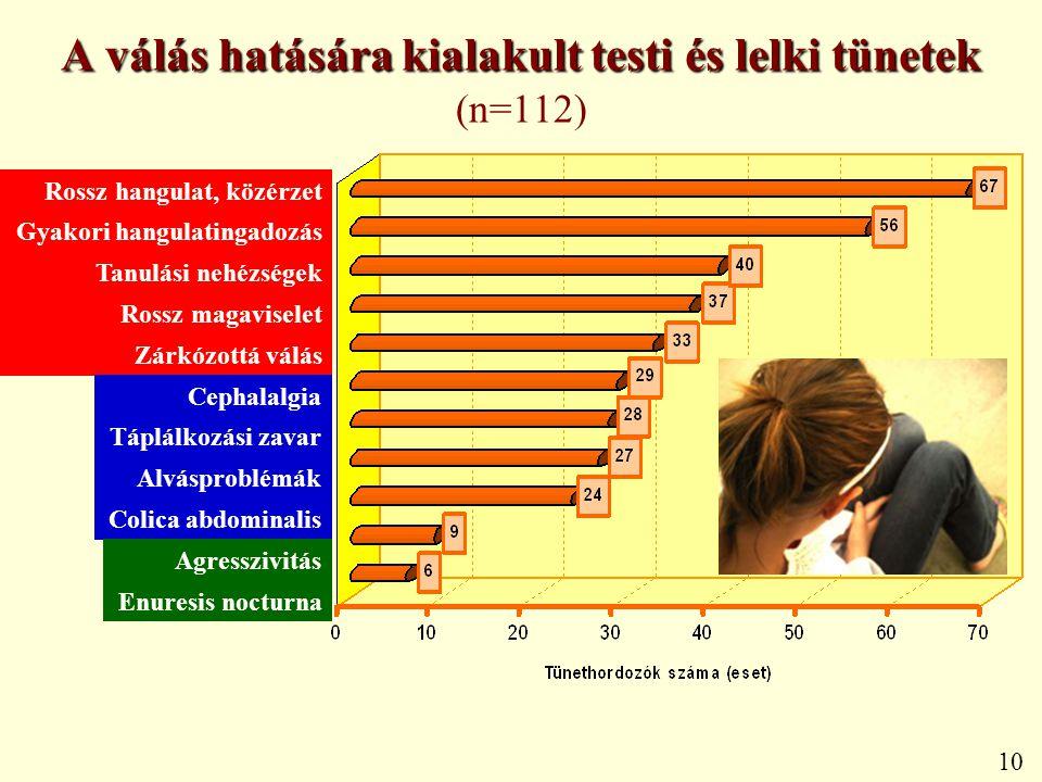 A válás hatására kialakult testi és lelki tünetek A válás hatására kialakult testi és lelki tünetek (n=112) 10 Rossz hangulat, közérzet Gyakori hangul