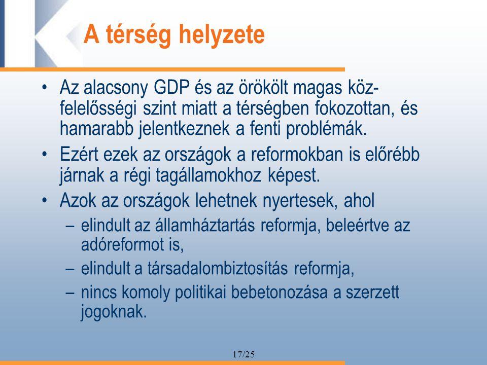 17/25 A térség helyzete Az alacsony GDP és az örökölt magas köz- felelősségi szint miatt a térségben fokozottan, és hamarabb jelentkeznek a fenti problémák.