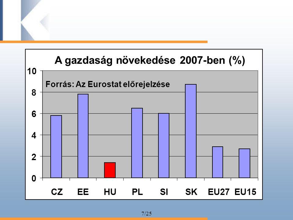 7/25 A gazdaság növekedése 2007-ben (%) 0 2 4 6 8 10 CZEEHUPLSISKEU27EU15 Forrás: Az Eurostat előrejelzése