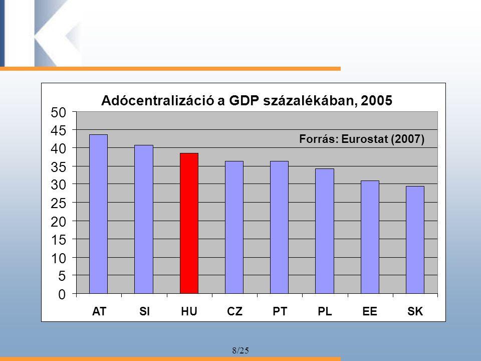 8/25 Adócentralizáció a GDP százalékában, 2005 0 5 10 15 20 25 30 35 40 45 50 ATSIHUCZPTPLEESK Forrás: Eurostat (2007)