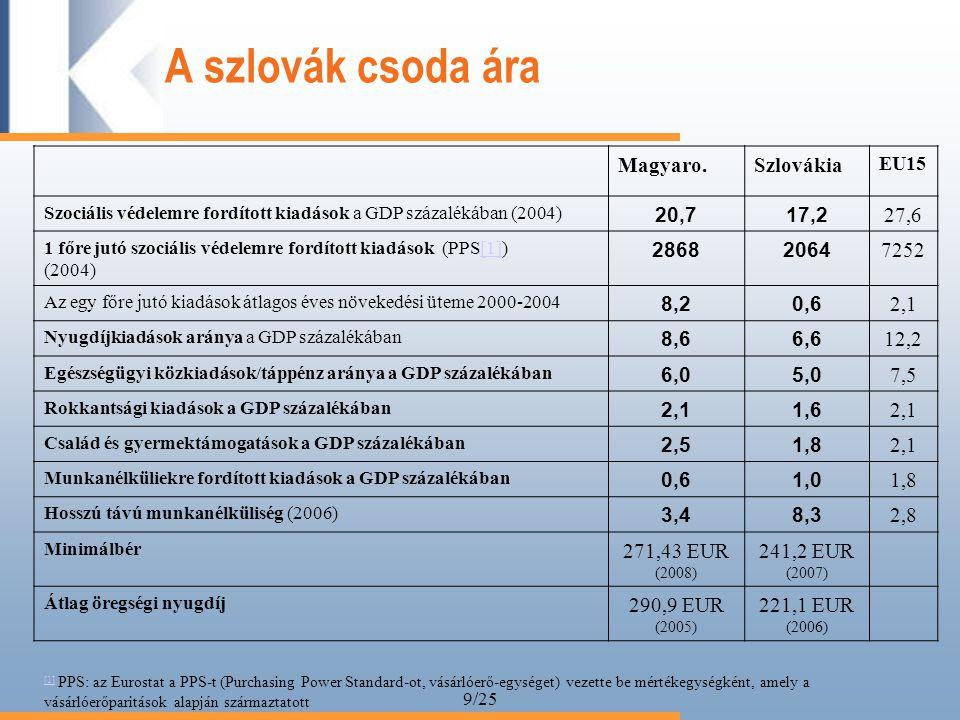 9/25 A szlovák csoda ára Magyaro.Szlovákia EU15 Szociális védelemre fordított kiadások a GDP százalékában (2004) 20,717,2 27,6 1 főre jutó szociális védelemre fordított kiadások (PPS[1])[1] (2004) 28682064 7252 Az egy főre jutó kiadások átlagos éves növekedési üteme 2000-2004 8,20,6 2,1 Nyugdíjkiadások aránya a GDP százalékában 8,66,6 12,2 Egészségügyi közkiadások/táppénz aránya a GDP százalékában 6,05,0 7,5 Rokkantsági kiadások a GDP százalékában 2,11,6 2,1 Család és gyermektámogatások a GDP százalékában 2,51,8 2,1 Munkanélküliekre fordított kiadások a GDP százalékában 0,61,0 1,8 Hosszú távú munkanélküliség (2006) 3,48,3 2,8 Minimálbér 271,43 EUR (2008) 241,2 EUR (2007) Átlag öregségi nyugdíj 290,9 EUR (2005) 221,1 EUR (2006) [1] [1] PPS: az Eurostat a PPS-t (Purchasing Power Standard-ot, vásárlóerő-egységet) vezette be mértékegységként, amely a vásárlóerőparitások alapján származtatott