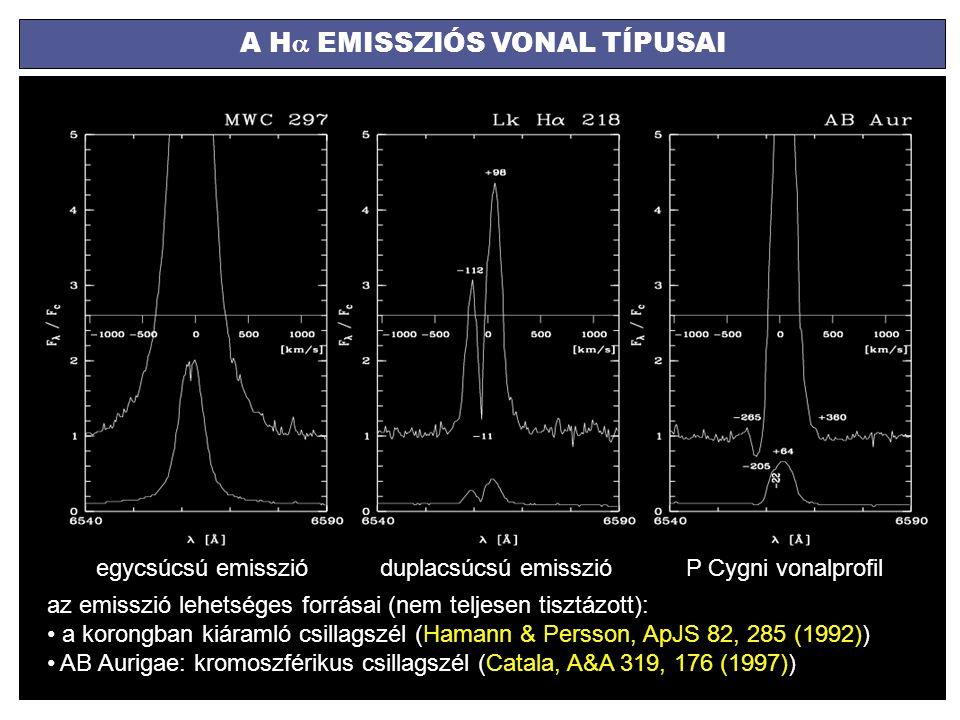 A H  EMISSZIÓS VONAL TÍPUSAI egycsúcsú emisszióduplacsúcsú emisszióP Cygni vonalprofil az emisszió lehetséges forrásai (nem teljesen tisztázott): a k