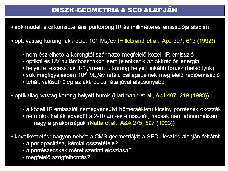 DISZK-GEOMETRIA A SED ALAPJÁN sok modell a cirkumsztelláris porkorong IR és milliméteres emissziója alapján opt. vastag korong, akkréció: 10 -6 M  /é