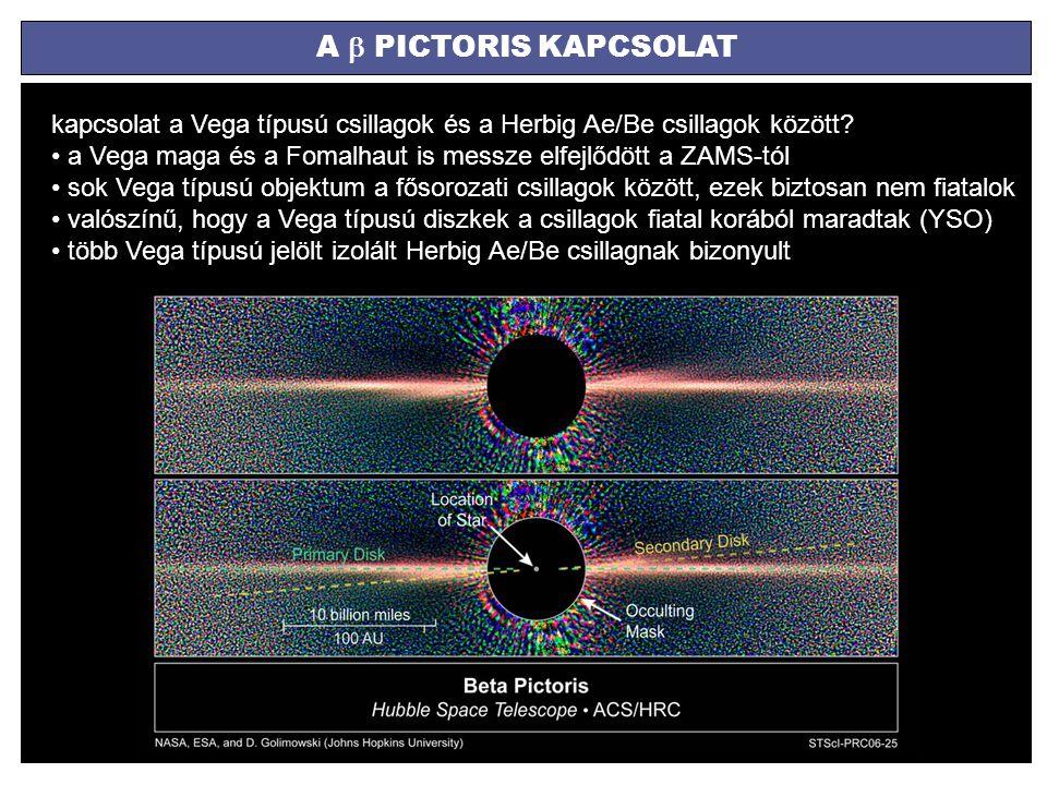 A  PICTORIS KAPCSOLAT kapcsolat a Vega típusú csillagok és a Herbig Ae/Be csillagok között? a Vega maga és a Fomalhaut is messze elfejlődött a ZAMS-t